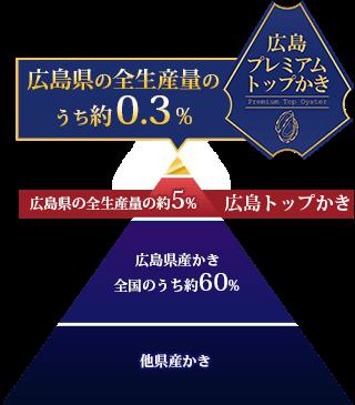 プレミアムトップは広島県の全生産量のうち約0.3%と非常に貴重な希少牡蠣